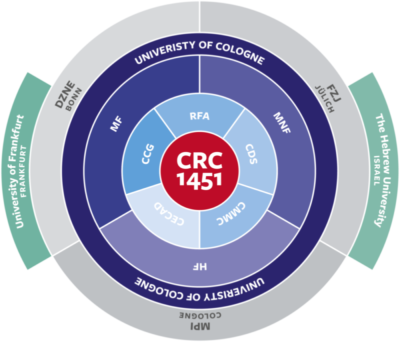CRC1451_Projektstruktur_©UzK